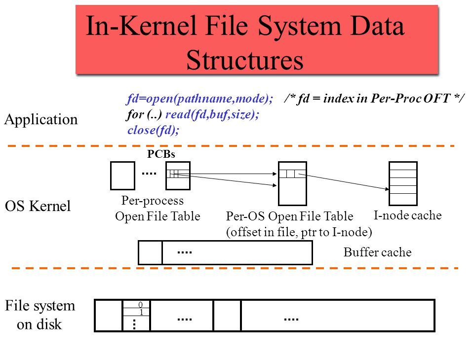 In-Kernel File System Data Structures