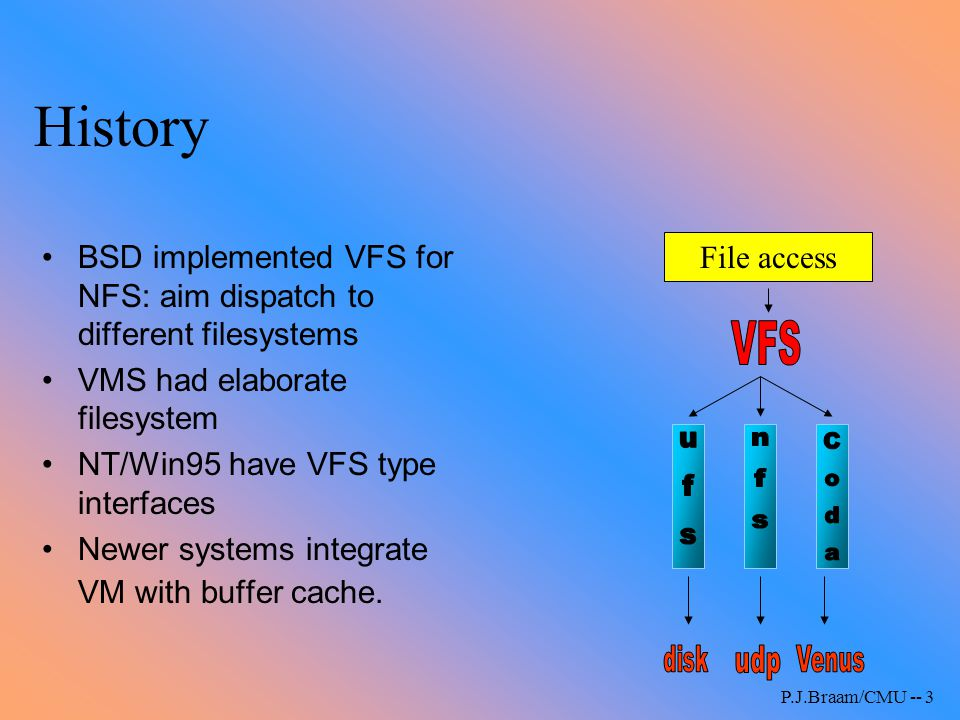 History BSD implemented VFS for NFS: aim dispatch to different filesystems. VMS had elaborate filesystem.