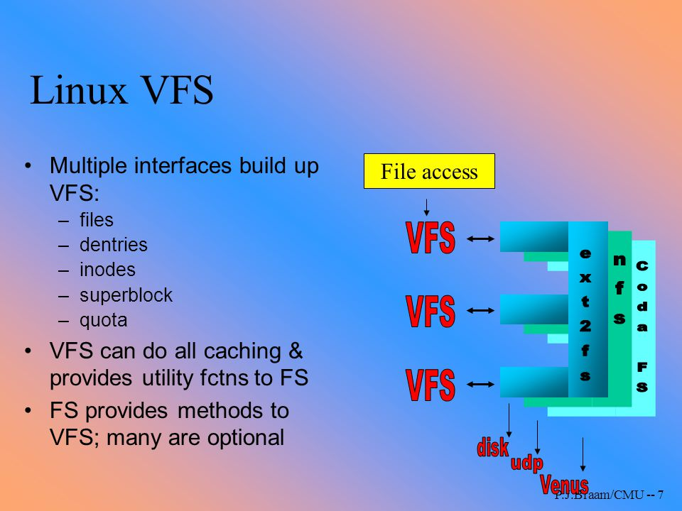 Linux VFS nfs ext2fs Coda FS Multiple interfaces build up VFS: