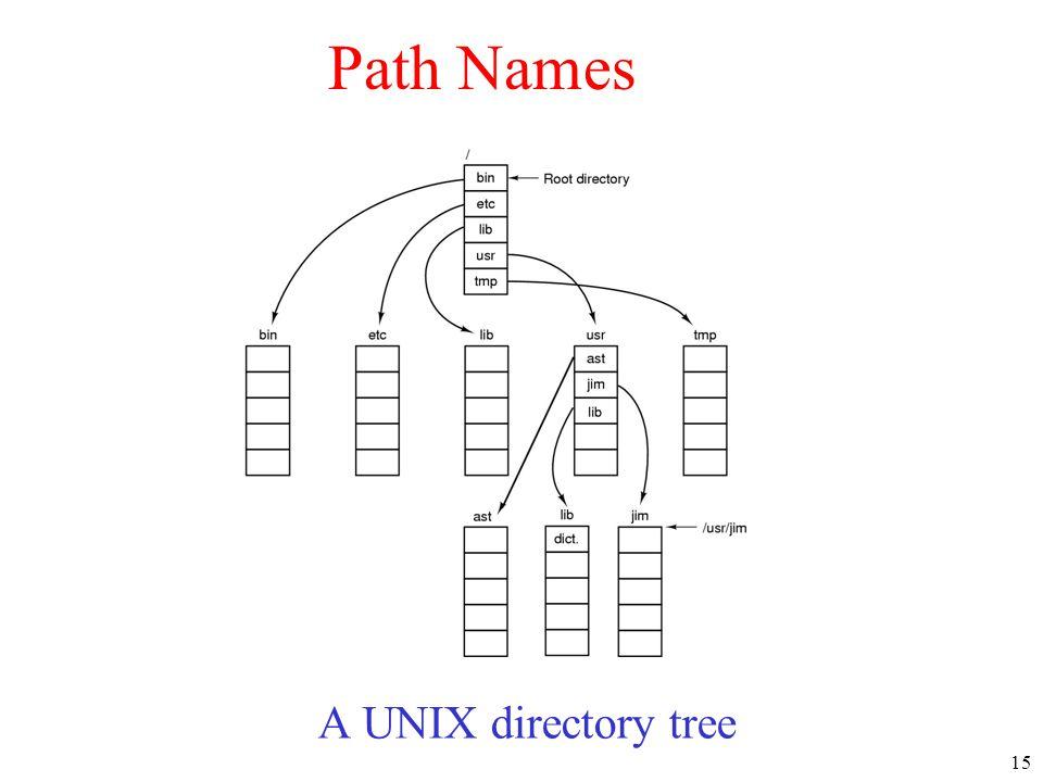 Path Names A UNIX directory tree