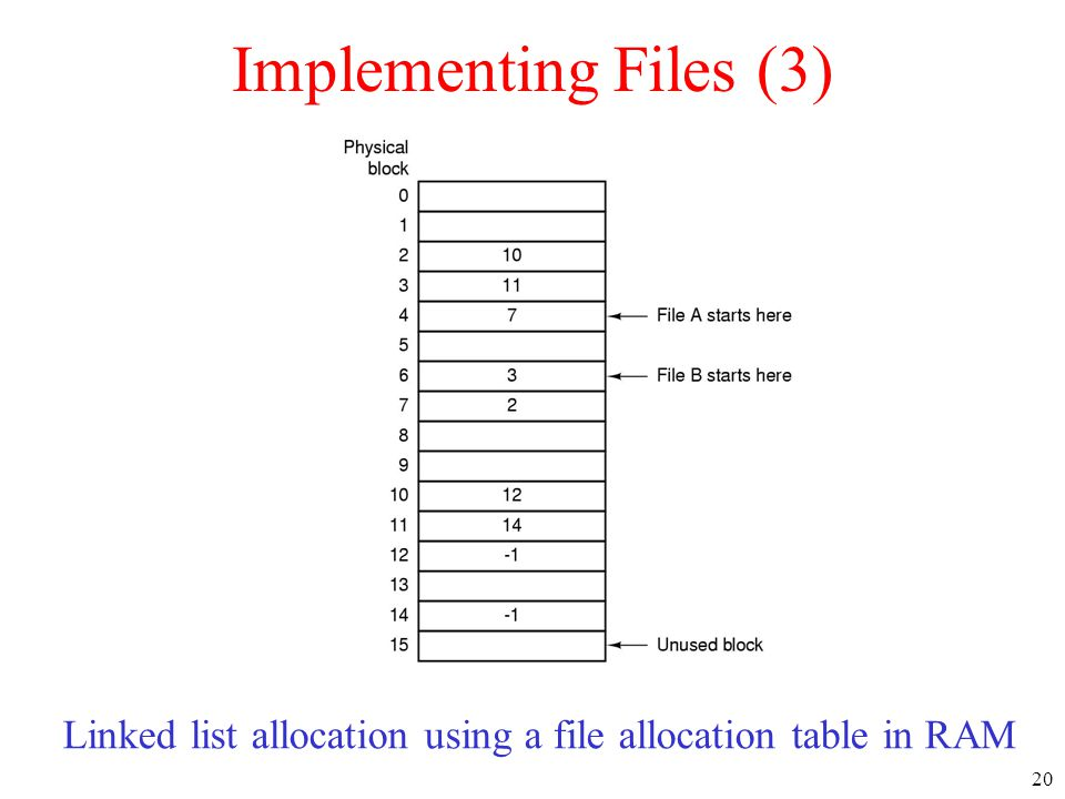 Linked list allocation using a file allocation table in RAM