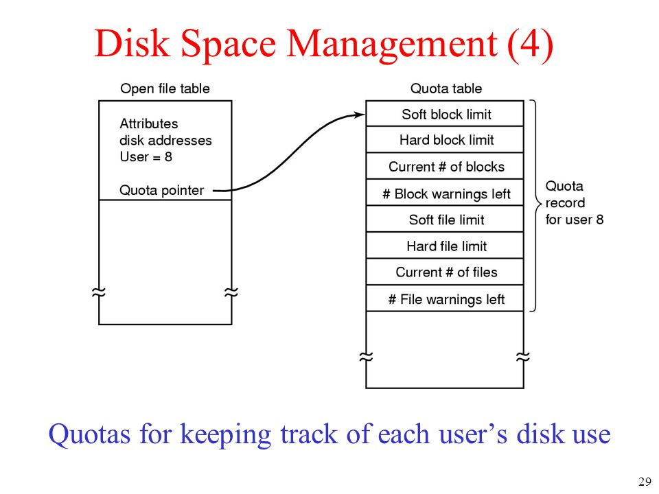 Disk Space Management (4)