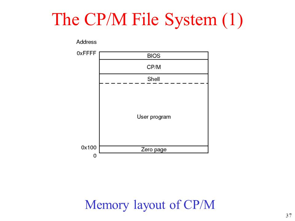 The CP/M File System (1) Memory layout of CP/M
