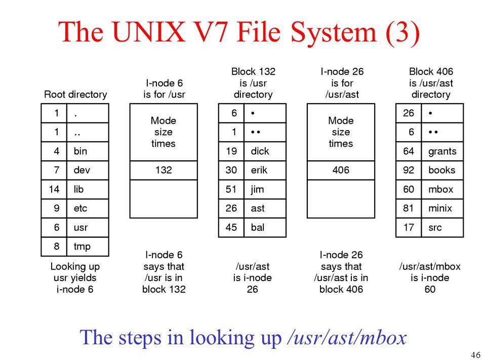The UNIX V7 File System (3)