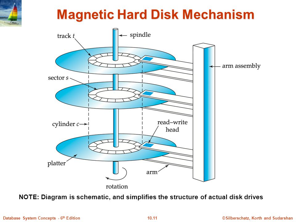 Magnetic Hard Disk Mechanism