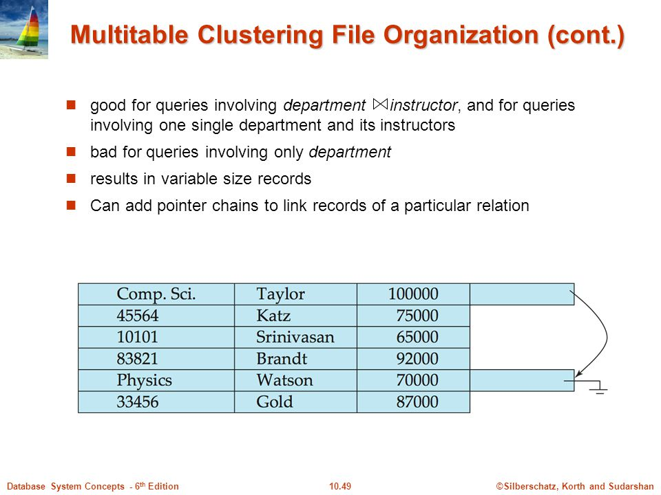 Multitable Clustering File Organization (cont.)