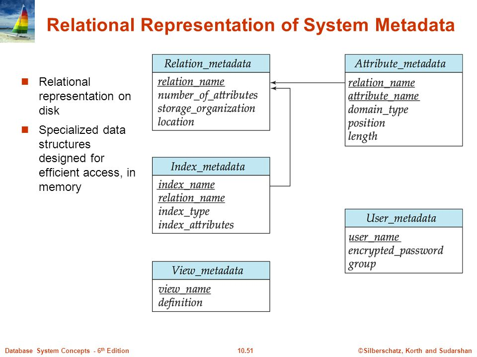 Relational Representation of System Metadata