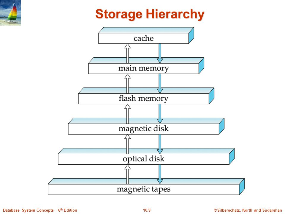 Storage Hierarchy