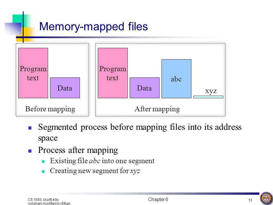 Memory-mapped files Program text. Program text. abc. Data. Data. xyz. Before mapping. After mapping.
