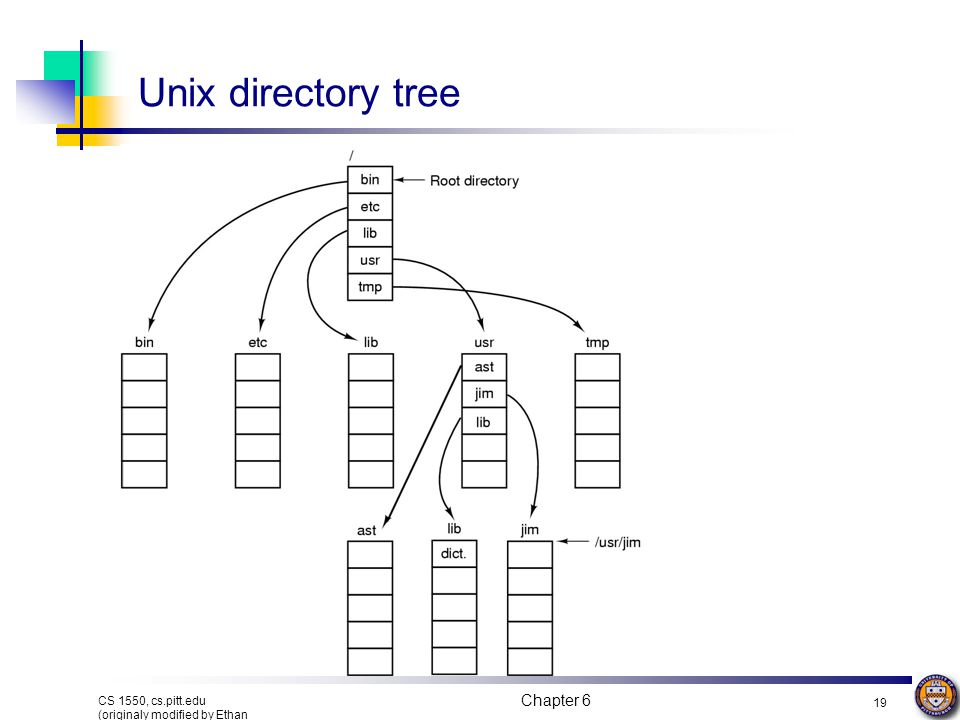 Unix directory tree Chapter 6