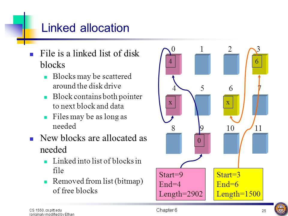 Linked allocation File is a linked list of disk blocks