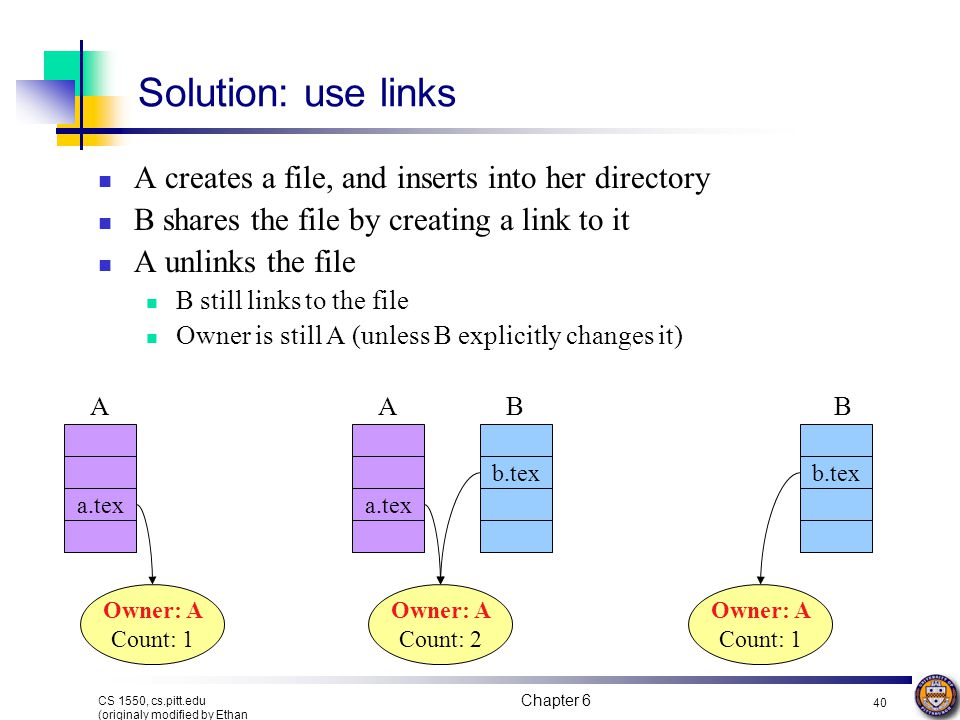 Solution: use links A creates a file, and inserts into her directory