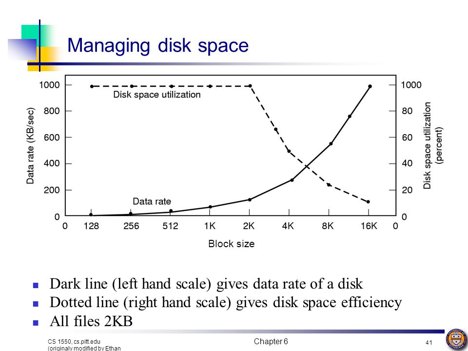 Managing disk space Block size. Dark line (left hand scale) gives data rate of a disk. Dotted line (right hand scale) gives disk space efficiency.
