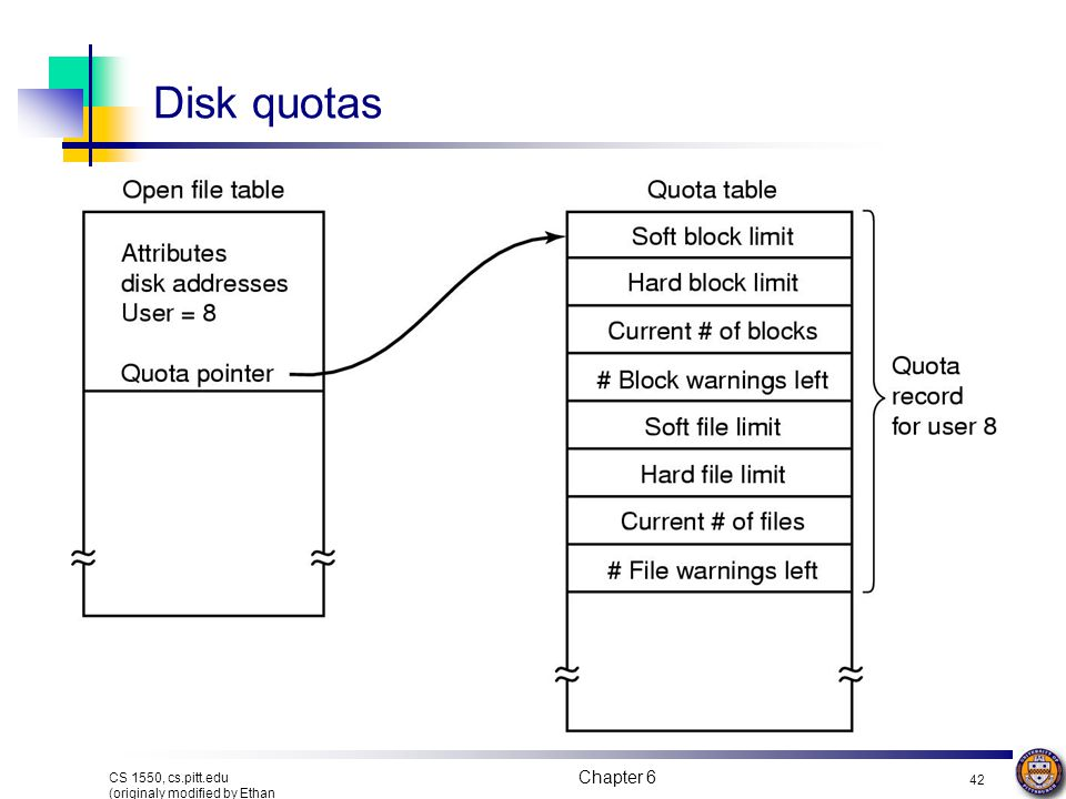 Disk quotas CS 1550, cs.pitt.edu (originaly modified by Ethan L.