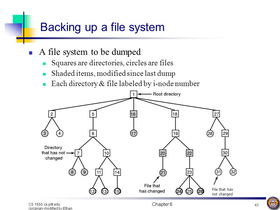 Backing up a file system