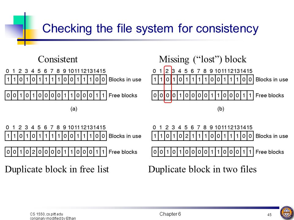 Checking the file system for consistency