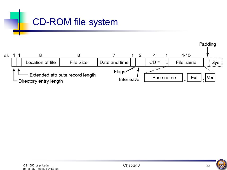 CD-ROM file system Chapter 6