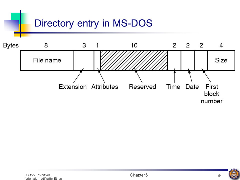 Directory entry in MS-DOS