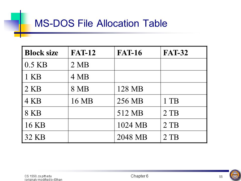 MS-DOS File Allocation Table