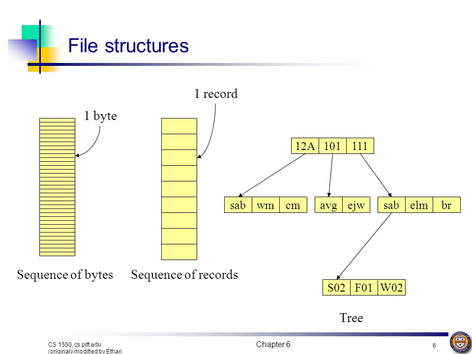 File structures 1 record 1 byte Sequence of bytes Sequence of records