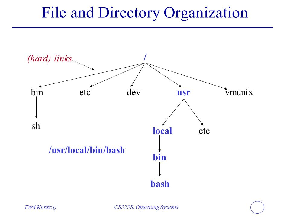 File and Directory Organization