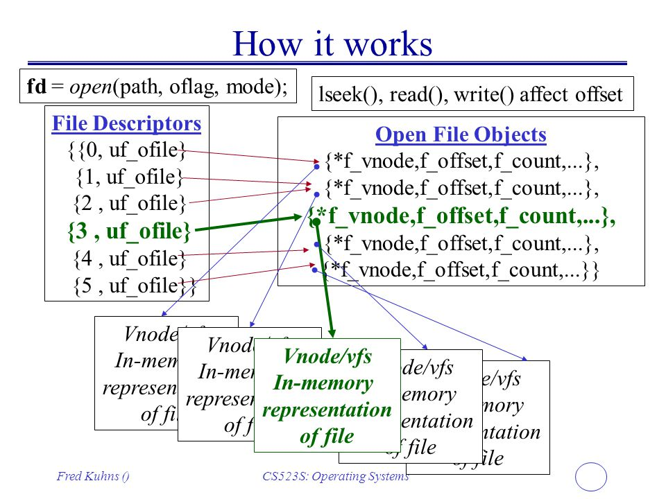 How it works fd = open(path, oflag, mode);