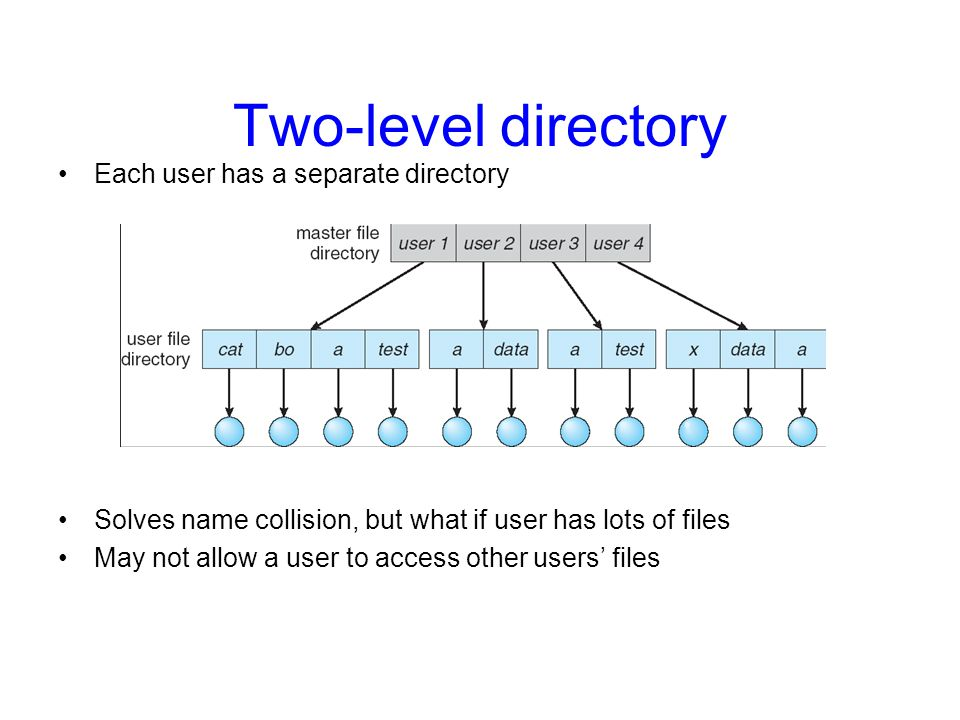 Two-level directory Each user has a separate directory
