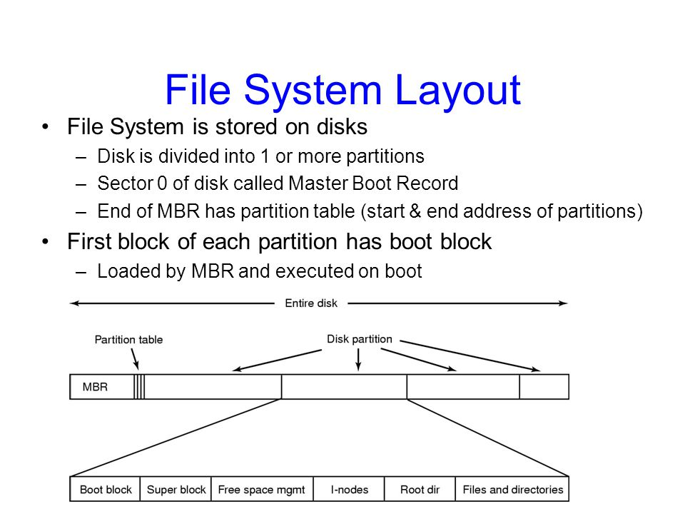 File System Layout File System is stored on disks