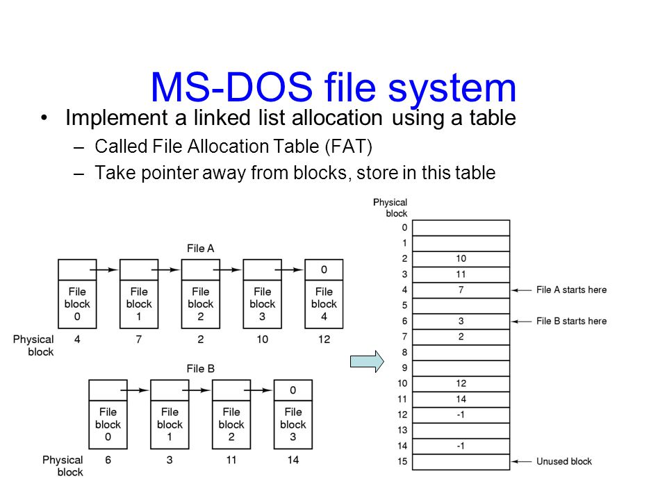 MS-DOS file system Implement a linked list allocation using a table