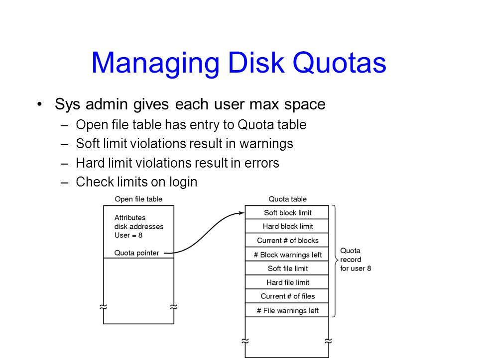 Managing Disk Quotas Sys admin gives each user max space