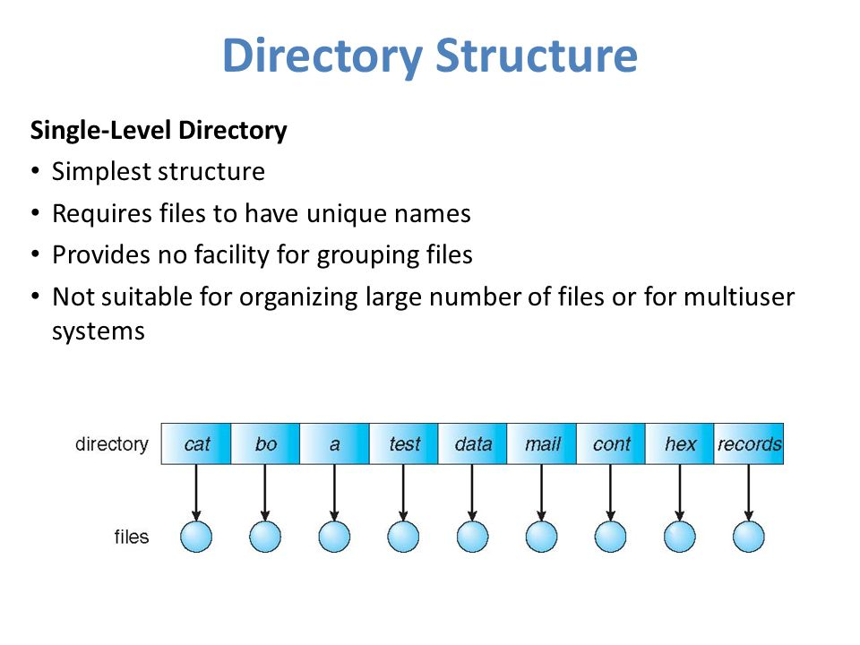 Directory Structure Single-Level Directory Simplest structure