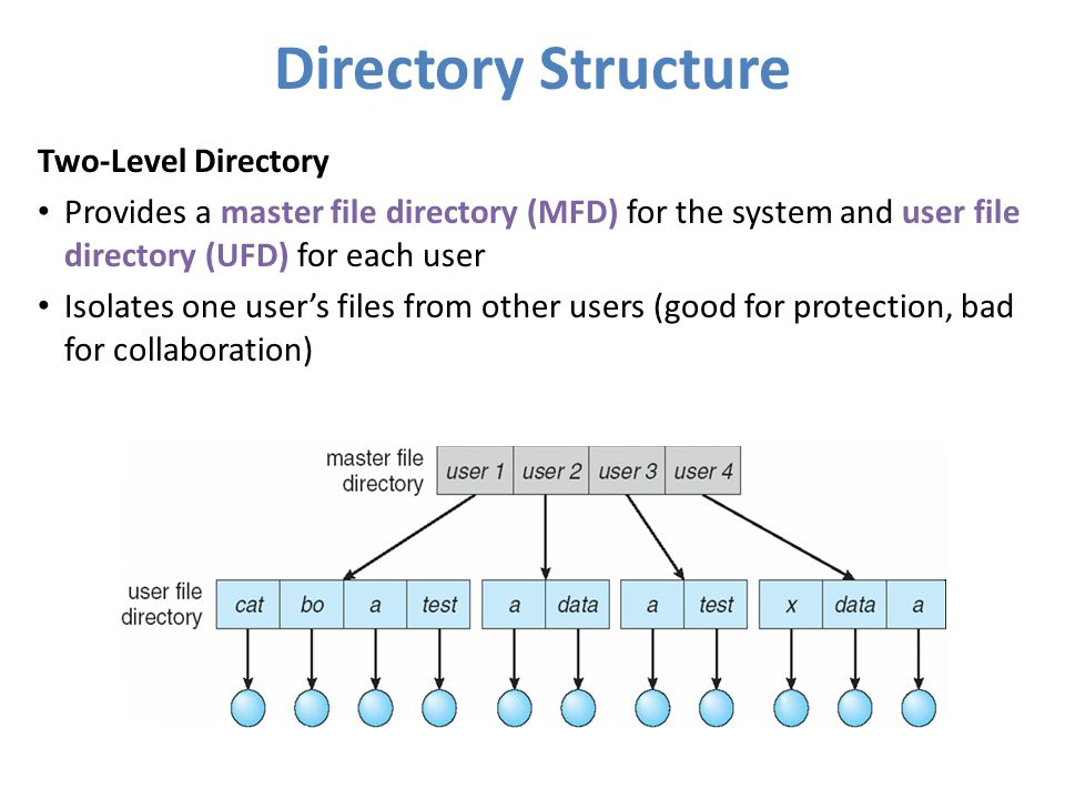 Directory Structure Two-Level Directory