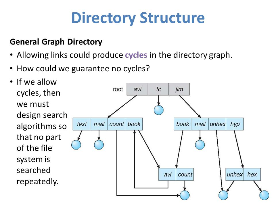 Directory Structure General Graph Directory