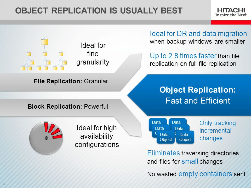 Object Replication is usually best