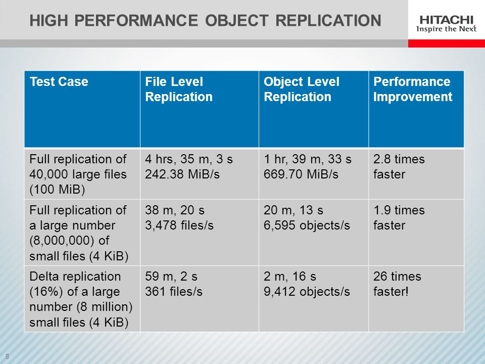 HIGH PERFORMANCE OBJECT REPLICATION
