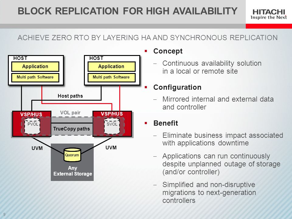 Block Replication for High Availability