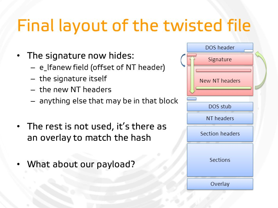 Final layout of the twisted file