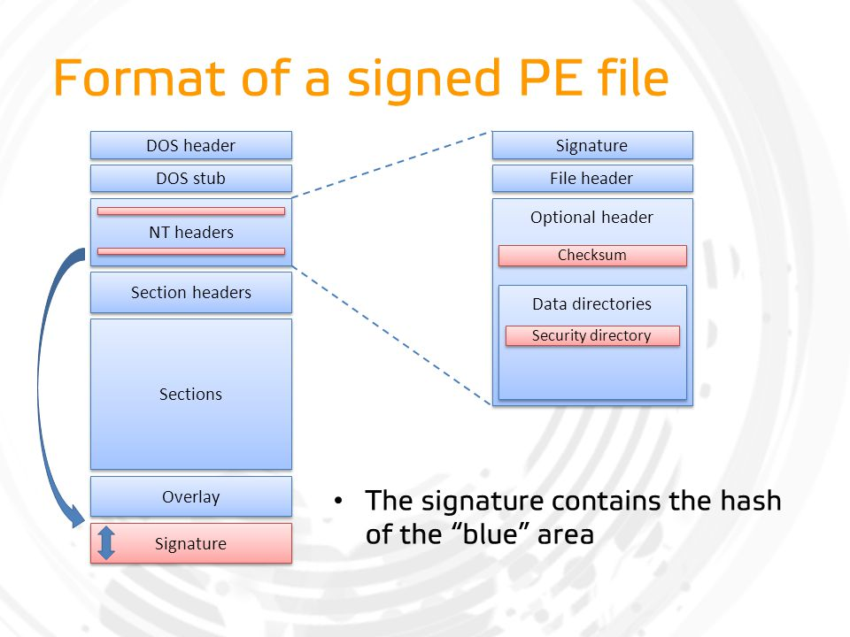 Format of a signed PE file