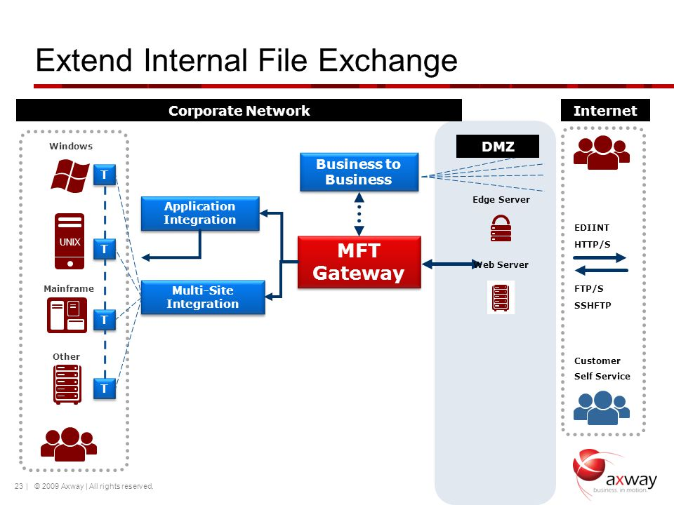 Extend Internal File Exchange