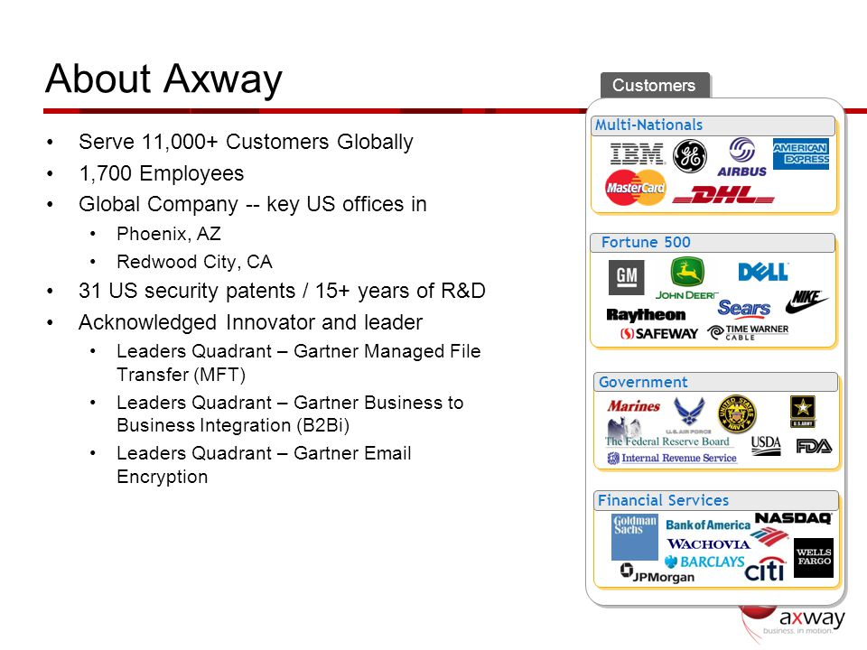 About Axway Serve 11,000+ Customers Globally 1,700 Employees