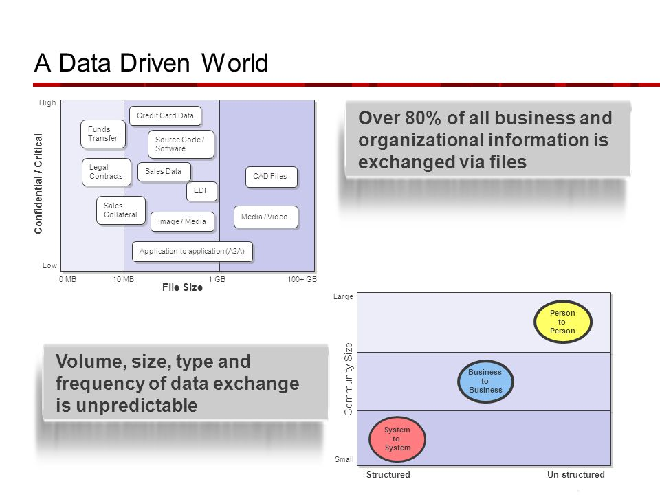 A Data Driven World Over 80% of all business and organizational information is exchanged via files.