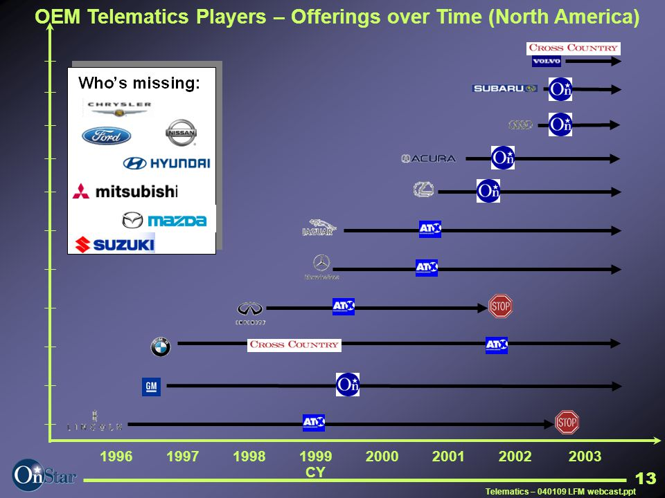OEM Telematics Players – Offerings over Time (North America)