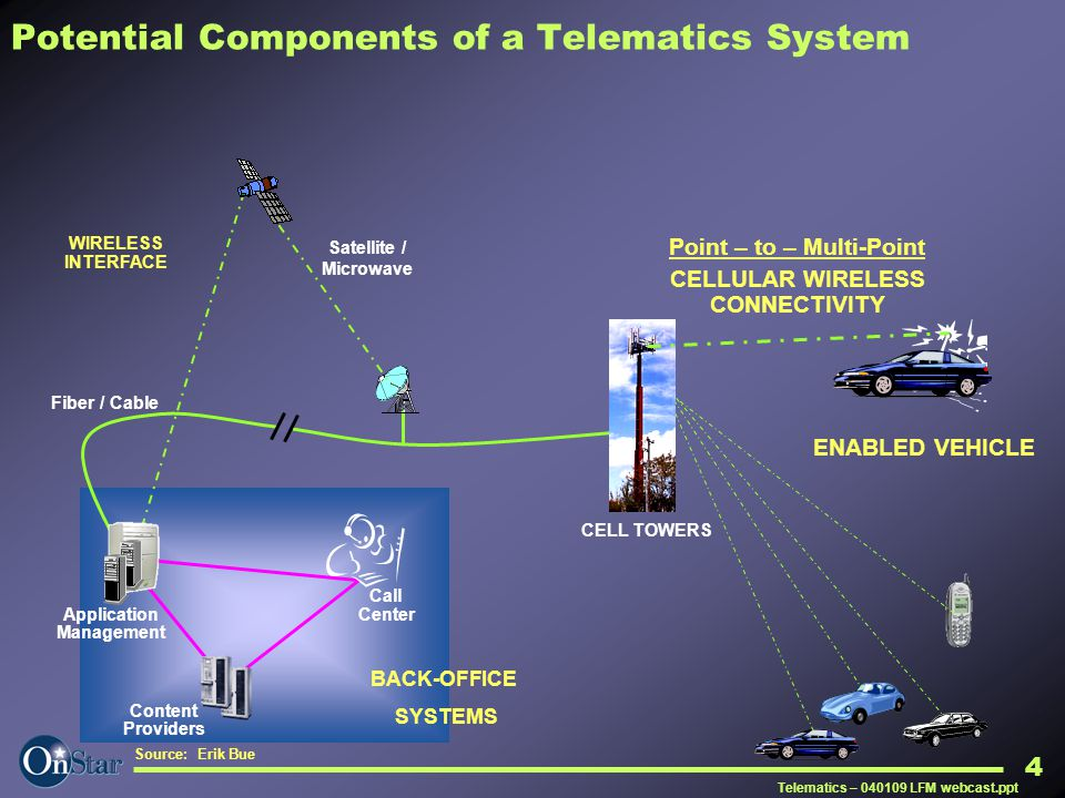 Potential Components of a Telematics System