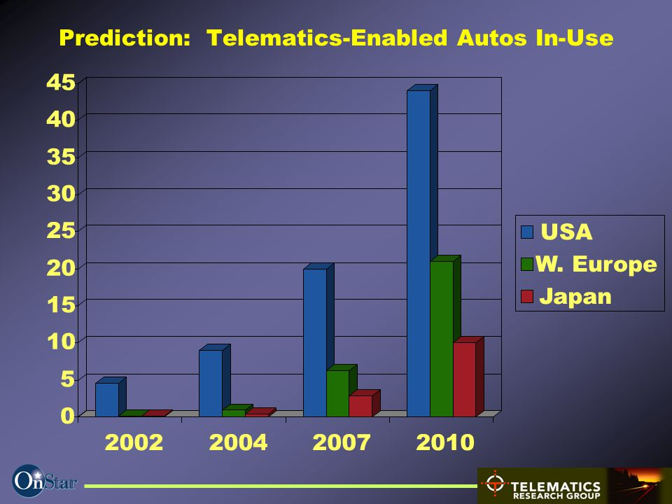 Prediction: Telematics-Enabled Autos In-Use
