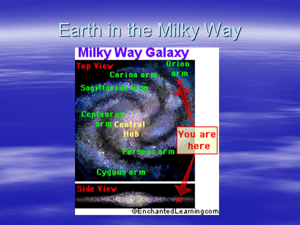 Earth in the Milky Way