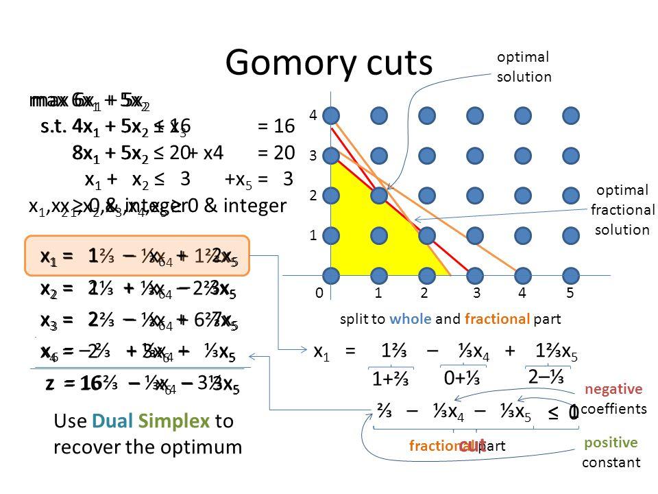 Gomory cuts max 6x1 + 5x2 s.t. 4x1 + 5x2 ≤ 16 8x1 + 5x2 ≤ 20