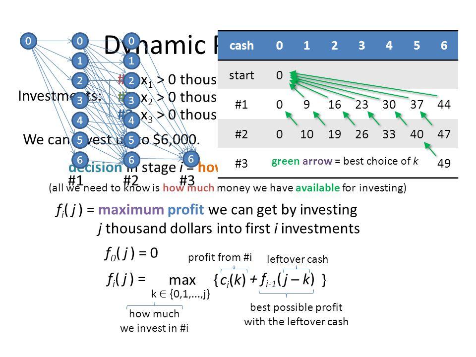Dynamic Programming #1 #2 #3