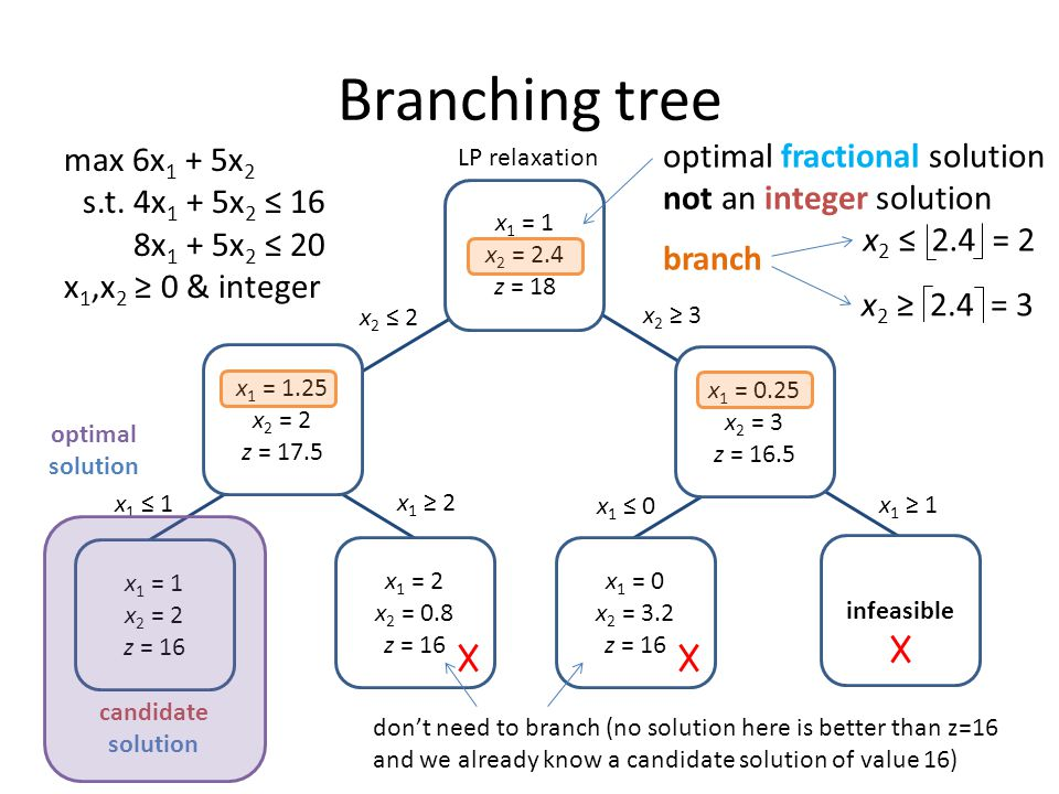 Branching tree optimal fractional solution max 6x1 + 5x2
