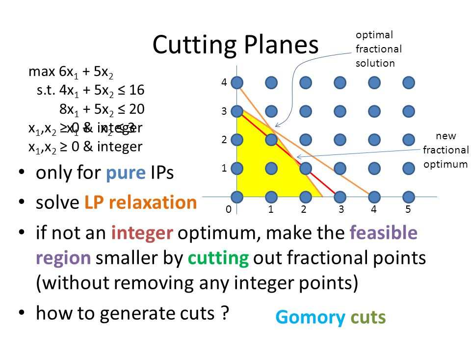 Cutting Planes only for pure IPs solve LP relaxation