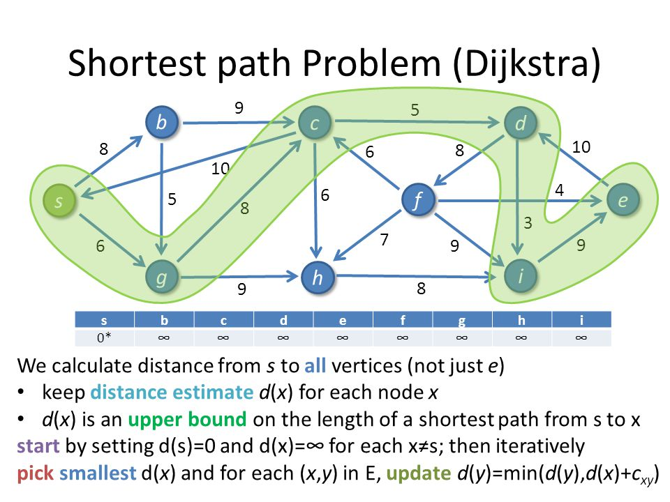 Shortest path Problem (Dijkstra)